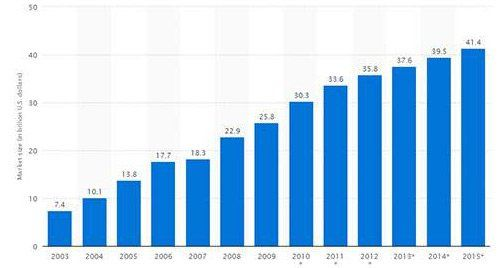 groei gokmarkt 2003 2015