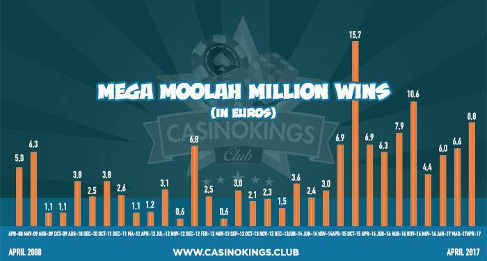 mega moolah jackpot payouts overview per year statistics