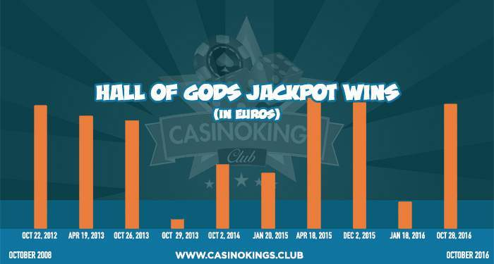hall of gods progressive jackpot wins history